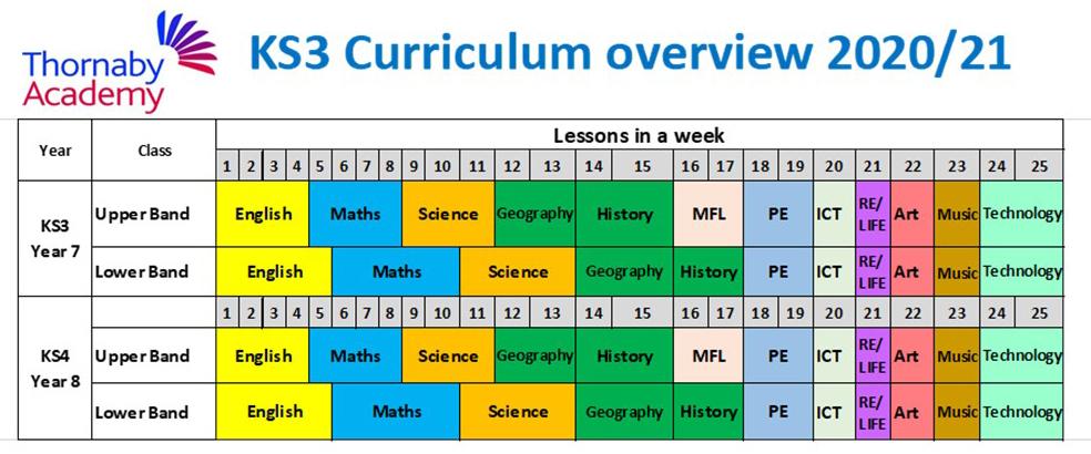 KS3 Curriculum Overview